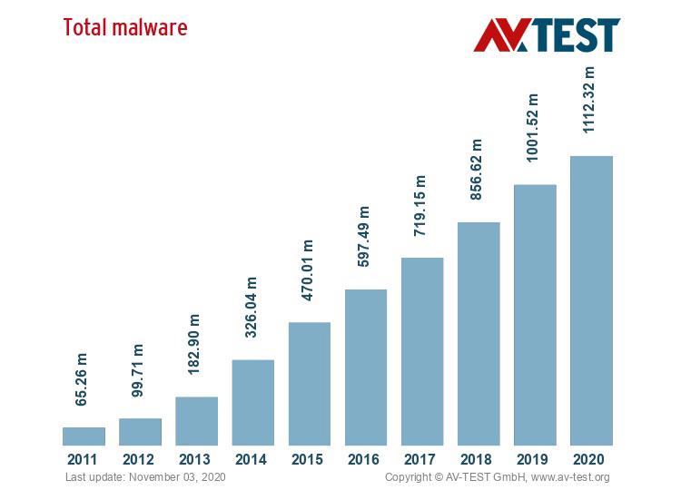 Le malware est la cyberattaque la plus répandue