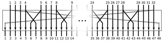 Exemple de chiffrement de données