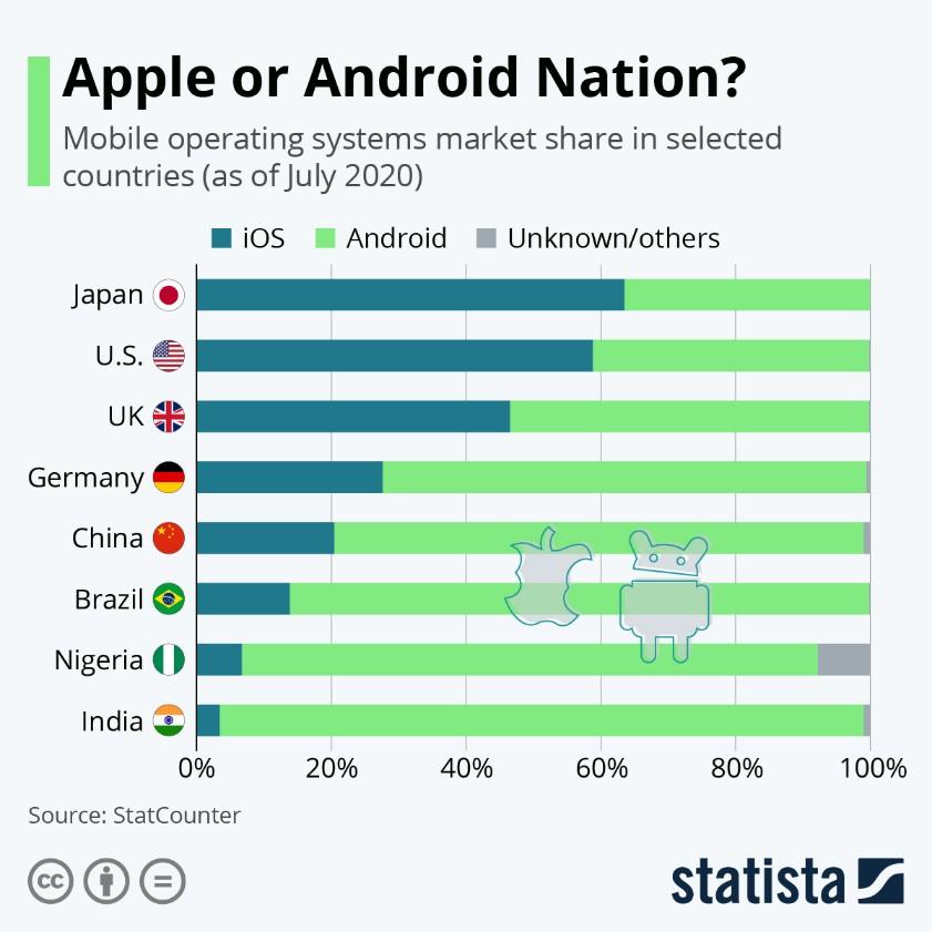 Part de marché de Apple et Android par pays