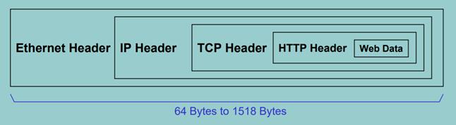 Schéma pour sécuriser un IP